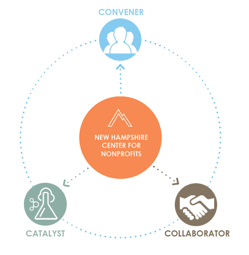 Convener, Catalyst, Collaborator Graphic